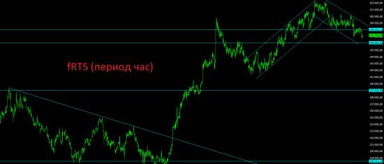 Анализ текущей ситуации, среднесрочный и долгосрочный взгляд на рынок.