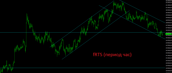 Премаркет. Вновь вся ликвидность продолжает уходить в рынки Европы и США.
