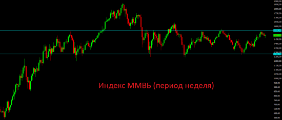 Продолжает сохраняться умеренный позитив почти на всех фондовых рынках.