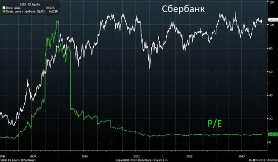 Часть 2. Почему один из самых дешёвых в мире Российский фондовый  рынок никому не интересен?