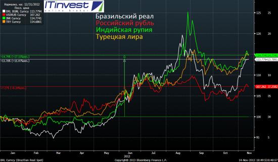 Итоги сегодняшнего дня и перспективы российской экономики и российского рубля всё хуже.