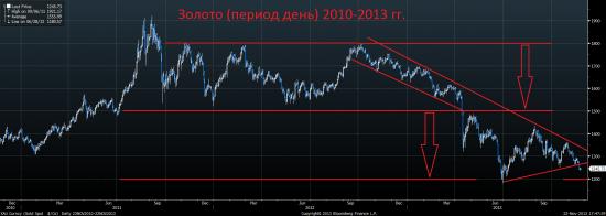 Анализ текущей ситуации, среднесрочный и долгосрочный взгляд на рынки.