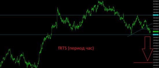 Российские индексы вплотную подошли к важным уровням.