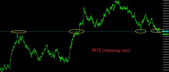 Премаркет. Аппетит к риску у инвесторов пропал. Стоит присмотреться к покупкам драгоценных металлов.