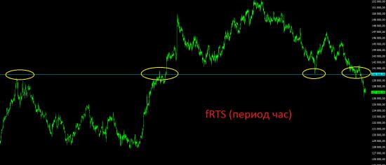 Немного мыслей по текущей ситуации на фондовых рынках.