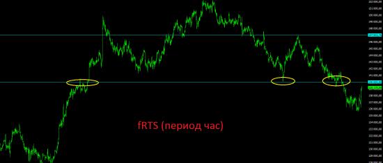 Премаркет. Позитив из-за океана пока ещё поддерживает все фондовые рынки.