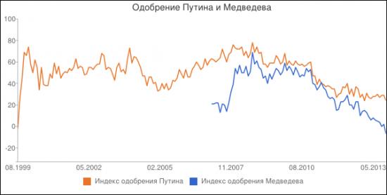Еженедельная рубрика - Мировые рынки.