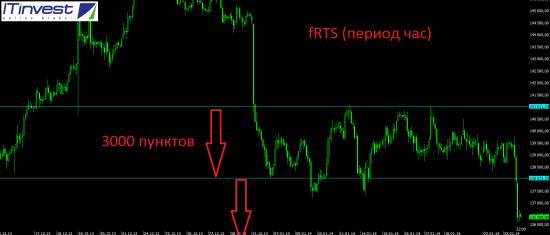 Мысли по текущей ситуации на рынках. Движения наконец начались.
