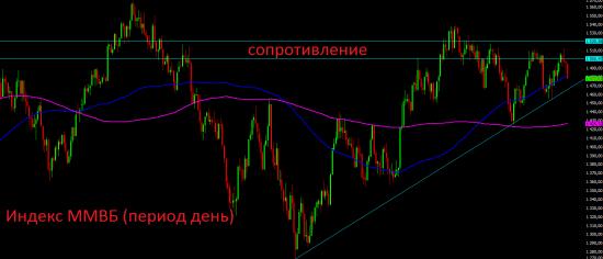 Немного мыслей по рынку и по российской валюте.