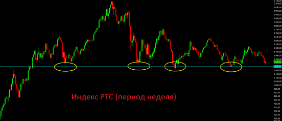 Мысли по рынку. Разворот пока подтвердился. Продолжаем удерживать длинные позиции.