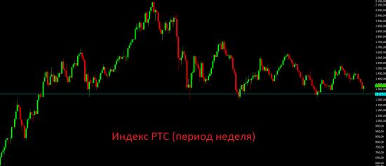 Немного мыслей и полезной информации по рынку и по торговле.