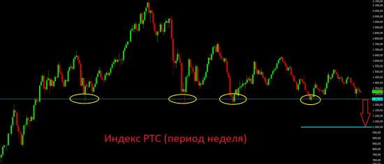 Мысли по текущей ситуации на фондовых рынках.