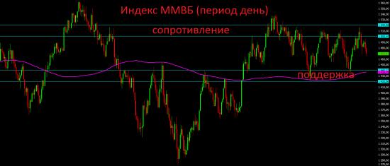 Премаркет. Ситуация на Украине продолжает давить на российский фондовый рынок.