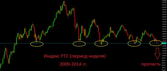 Анализ текущей ситуации и среднесрочный взгляд на рынок.