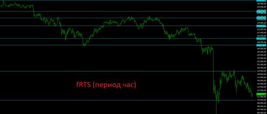 Премаркет. Политика не оставляет российский фондовый рынок в покое.