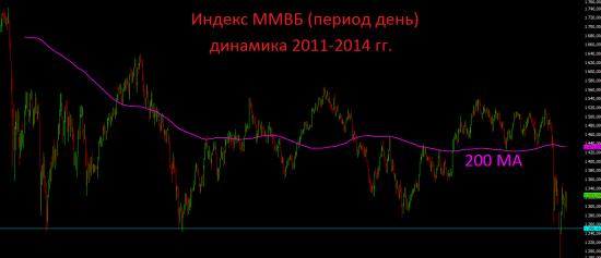 Итоги вторника и дальнейший среднесрочный  взгляд на рынок.