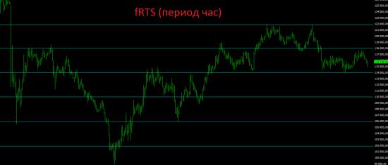 Всё что завоевал российский рынок в четверг, придётся отдать на открытии в пятницу.