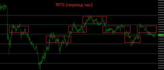 Не стоит смотреть на США, когда хочется инвестировать в  Россию. Пока российский фондовый рынок подходит больше не для инвесторов, а для спекулянтов.