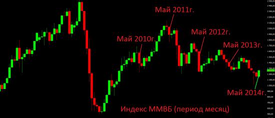 Инвестиции говорите? Ну-ну! Среднесрочный и долгосрочный взгляд на российский ФР.