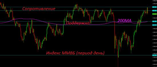 Удержаться в плюсе с начала года российским индексам так и не удалось.