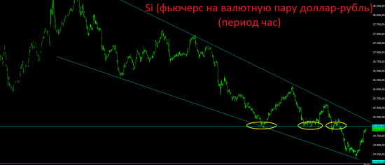Итоги вторника. Украина, страхи, рынок, техника.