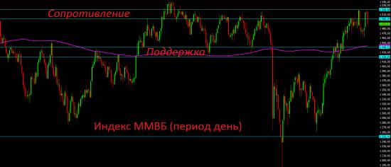 Премаркет. Вновь российский фондовый рынок в заложниках геополитики.