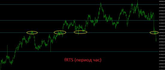 Итоги четверга и среднесрочный взгляд на рынок. Последствия новых санкций для российского фондового рынка.