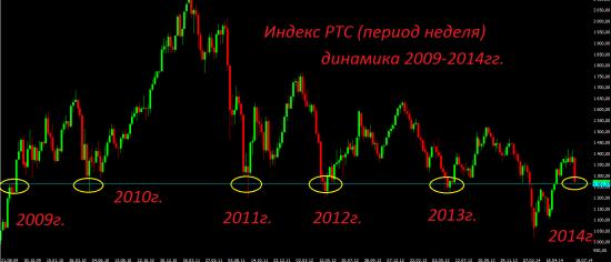 Россия - какие к чёрту инвестиции?