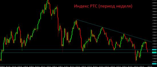 Европейские санкции, российский фондовый рынок и российская валюта.