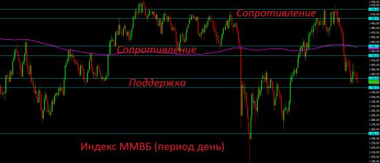 Самый дешёвый и привлекательный в мире российский фондовый рынок опять никому не интересен.