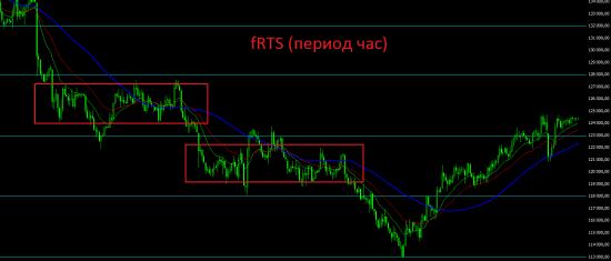 Негатива вроде нет, но расти дальше уже не на чем. Рубль ждут непростые времена.