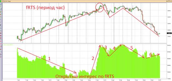 Мысли по текущей ситуации по российскому рынку и  рублю.