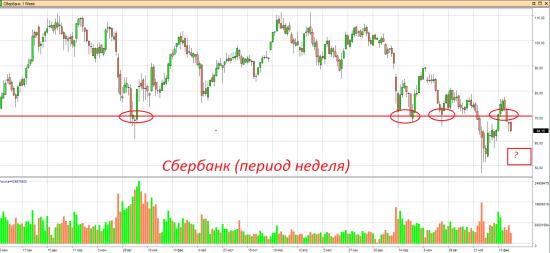 Инвестиции в акции Сбербанка.