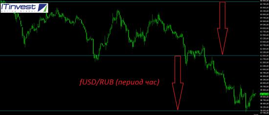 Март посылает инвесторам негативные сигналы.