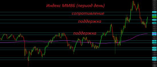 Потенциал локального роста российского рынка и рубля почти исчерпан.