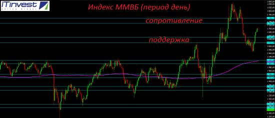 Сильнейшее сопротивление по индексу ММВБ находится в диапазоне 1730-1760 пунктов.