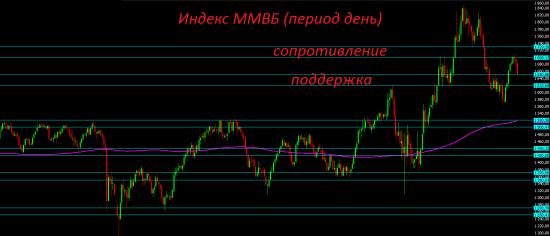 Крепость рубля убивает привлекательность российских рублёвых активов. Можно начинать покупать доллары.