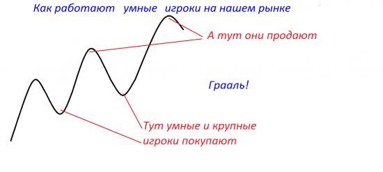 Работа крупных игроков на российском рынке.