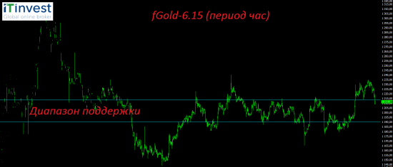 Мысли по итогам дня. Риски хорошей коррекции на российском фондовом рынке увеличились.