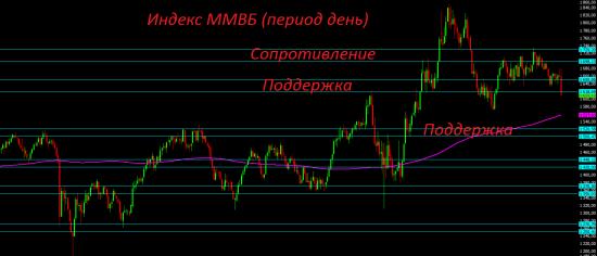 Среднесрочный взгляд на фондовый рынок РФ. Техника остаётся в пользу медведей.