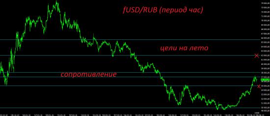 Российский рубль после обвала взял паузу.