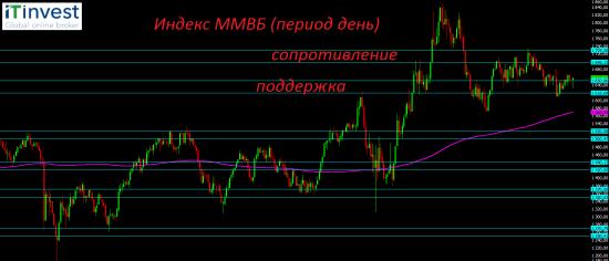 Страх российскому рынку не помеха!?
