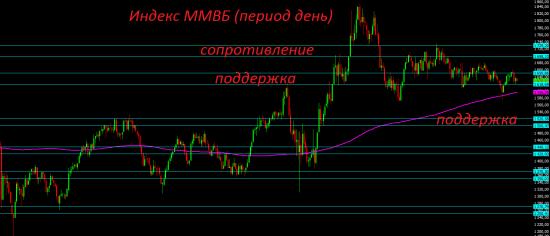 Премаркет. Сегодня у российского рынка есть шансы немного подрасти.