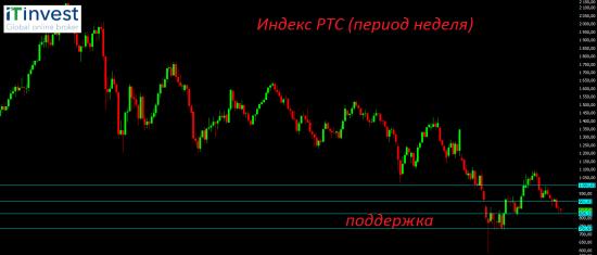 Ситуация на фондовых рынках пока остаётся спокойной.