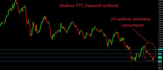 14 недель подряд продолжается отток капитала.  + ещё раз миниграаль.