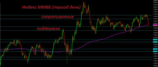 """Возможный налоговый манёвр """"убивает"""" российский фондовый рынок."""