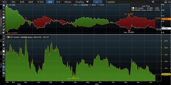 Рубль, нефть и нефть в рублях.