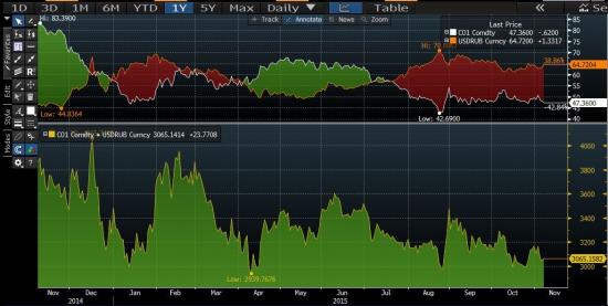 Пора инвесторам снимать розовые очки.  Взгляд на рынки до конца года.