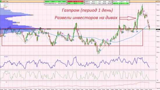 По Газпрому.