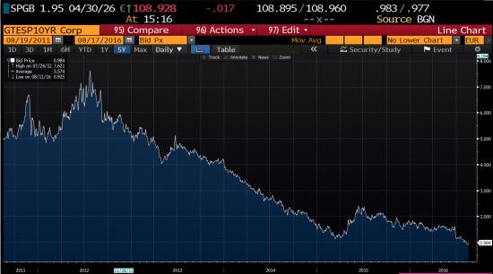 Начнутся ли продажи на долговом рынке?